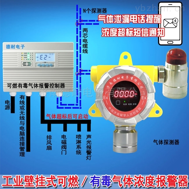 二氯甲烷泄漏報警器,可燃氣體探測報警器生產廠家