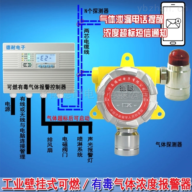 化工廠倉庫一氧化碳檢測報警器,氣體探測儀采用防爆型設計