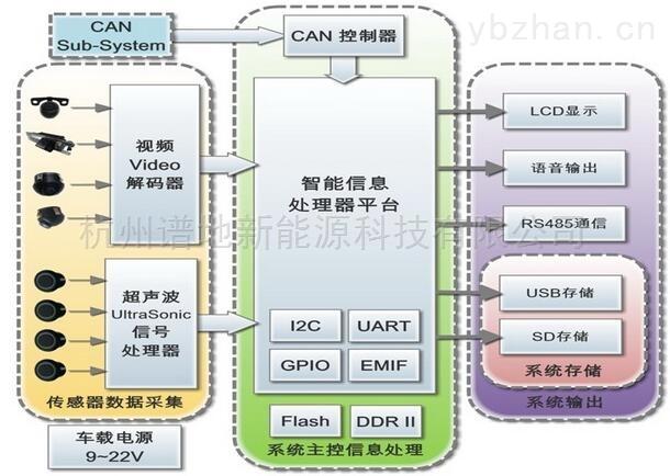 ADAS-360-ADAS-360全景视觉系统