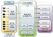 ADAS-360全景視覺系統