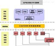 匠兴科技监测监控及数据采集SCADA系统软件