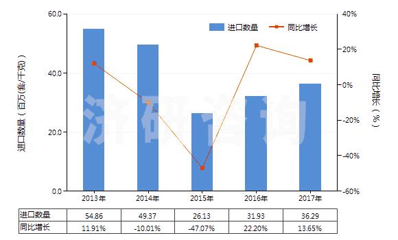 2013-2017年中国电磁式换向阀进出口数据与未来趋势