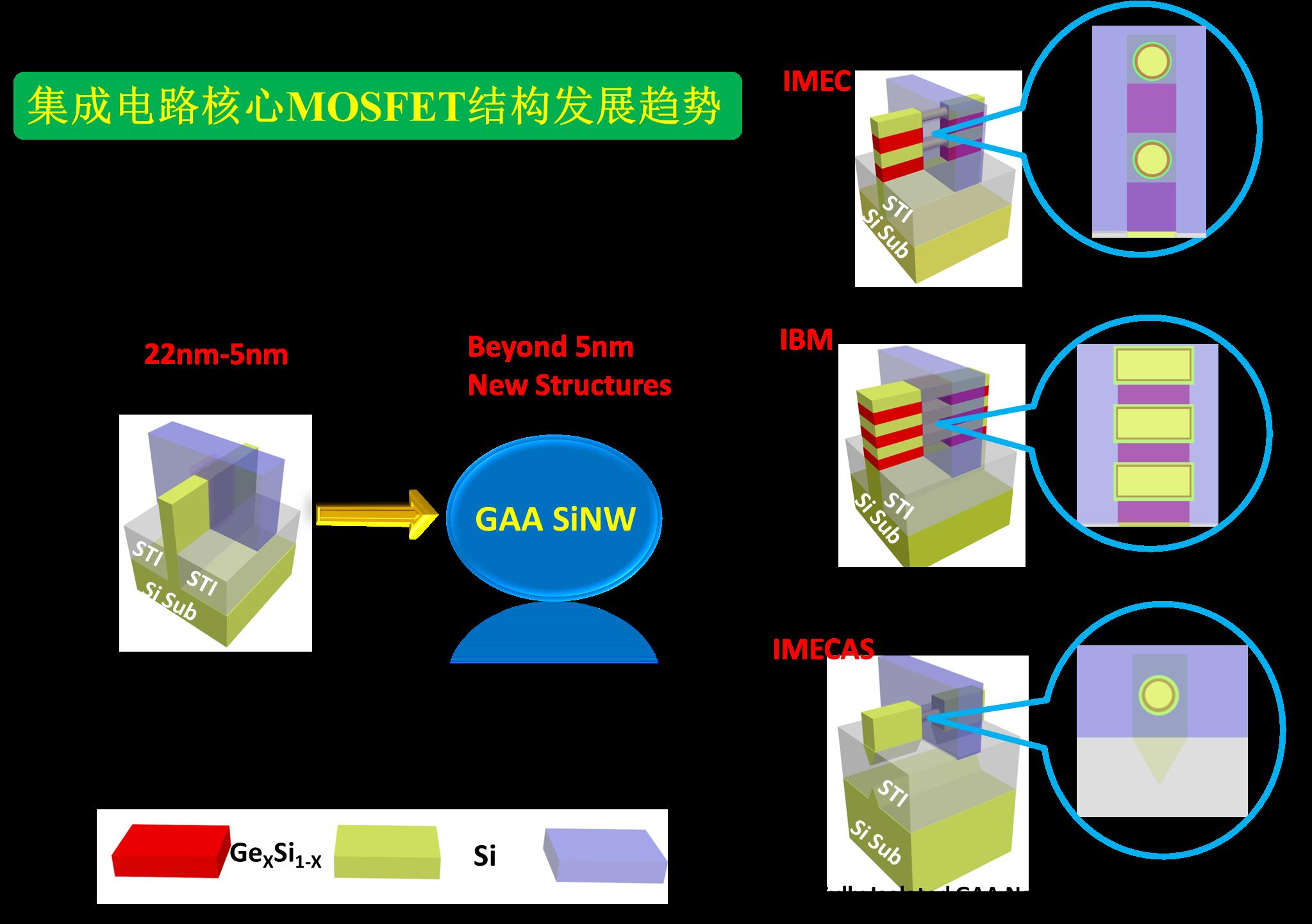 微电子所新型硅基环栅纳米线MOS器件研究获进展