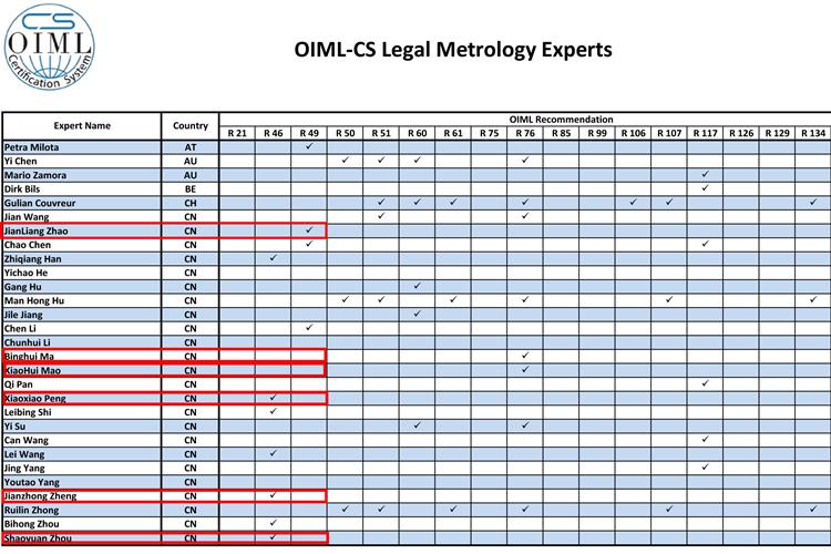 浙江计量院6人获批成为OIML-CS法制计量专家