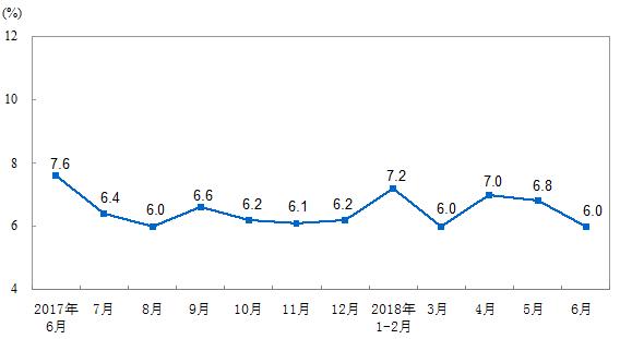 2018年6月份规模以上工业增加值增长6.0%