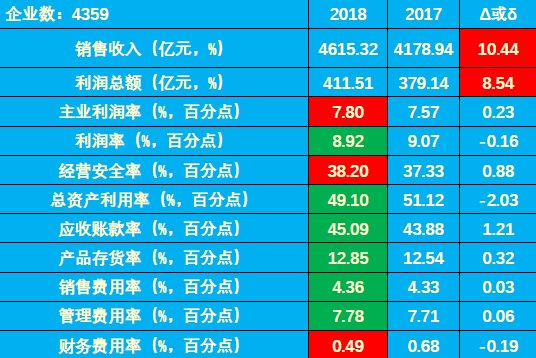 2018年1-7月儀器儀表行業經濟運行概況