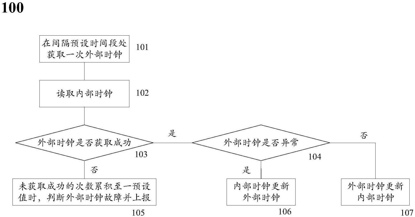 【北京赛车新专利】双芯智能电能表的计量芯时钟处理方法