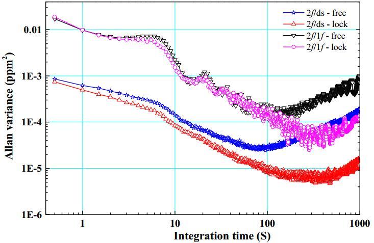 安光所在波长调制吸收光谱技术研究方面取得新进展