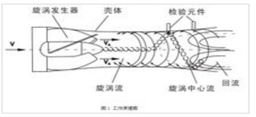 旋进旋涡流量计安装办法: 旋进旋涡流量计如安装保养不当,会影响测量精度和其它性能,严重时会使仪表工作不正:在搬动和吊装电磁流量计时,应该将吊索套在流量计法兰两端的颈部位置上,切勿在测量管内套入管棒进行吊装,以免损坏衬里,同时应防止旋进旋涡流量计接线插座受碰撞而损坏。必须保证旋进旋涡流量计中心和工艺管道中心的一致,并接好接地线,否则会引起误差。 旋进旋涡流量计选型: 旋进旋涡流量计用于测量气体时,首先根据管线输气量和介质可能达到的温度和压力范围,估算出工作状态下的zui高和zui低体积流量,正确选择流量计规
