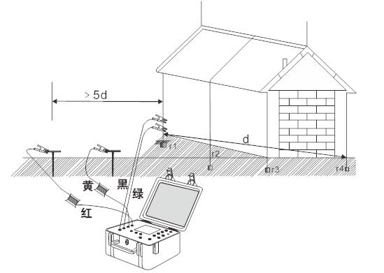 SG3001接地电阻.土壤电阻率测试仪操作规程