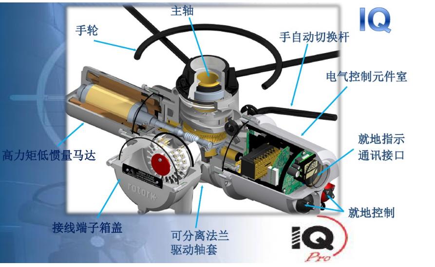 罗托克电动执行器内部结构